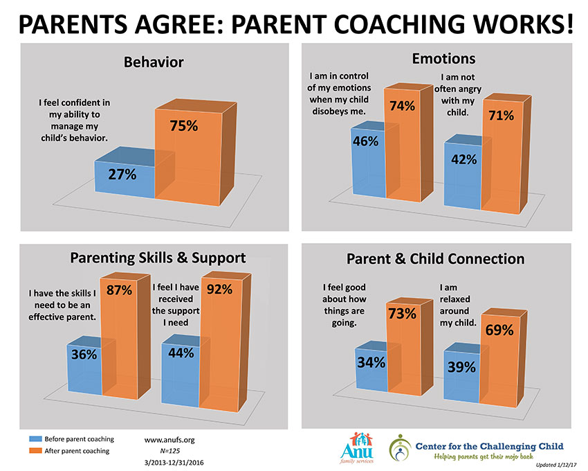 Parent Coaching Works