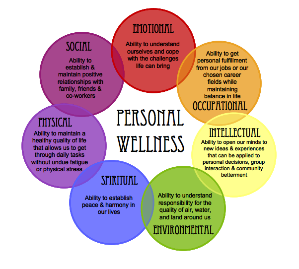 Personal Wellness Wheel